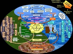 image from: http://cde.nwc.edu/SCI2108/course_documents/earth_moon/earth/earth_science/biosphere/biosphere.htm